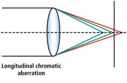 FIG 1: Chromatic aberration occurs because the refractive index of a lens is greater for blue light (shorter wavelengths) than red light (longer wavelengths). Different wavelengths will be focused at different focal points along the axis.